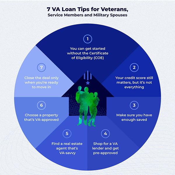 VA Loan Tips